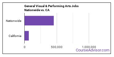 General Visual & Performing Arts Jobs Nationwide vs. CA