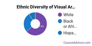 General Visual & Performing Arts Majors in MI Ethnic Diversity Statistics