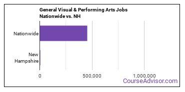 General Visual & Performing Arts Jobs Nationwide vs. NH