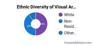 General Visual & Performing Arts Majors in WA Ethnic Diversity Statistics
