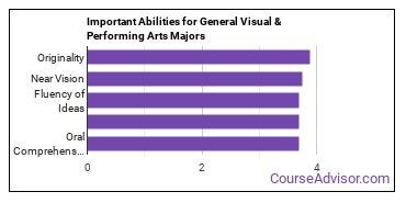 Important Abilities for visual arts Majors