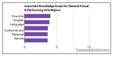 Important Knowledge Areas for General Visual & Performing Arts Majors