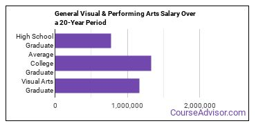 general visual and performing arts salary compared to typical high school and college graduates over a 20 year period