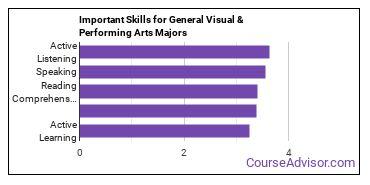 Important Skills for General Visual & Performing Arts Majors
