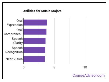 Important Abilities for music Majors