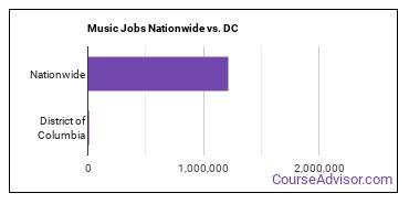 Music Jobs Nationwide vs. DC