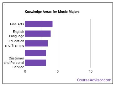 Important Knowledge Areas for Music Majors