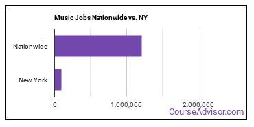 Music Jobs Nationwide vs. NY