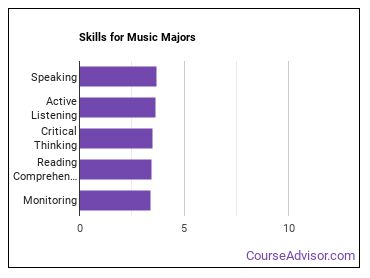 Important Skills for Music Majors