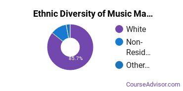 Music Majors in SD Ethnic Diversity Statistics
