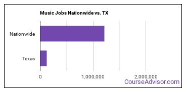 Music Jobs Nationwide vs. TX