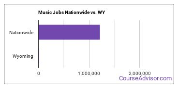 Music Jobs Nationwide vs. WY