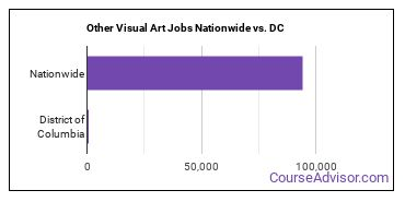 Other Visual Art Jobs Nationwide vs. DC