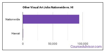 Other Visual Art Jobs Nationwide vs. HI