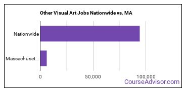 Other Visual Art Jobs Nationwide vs. MA