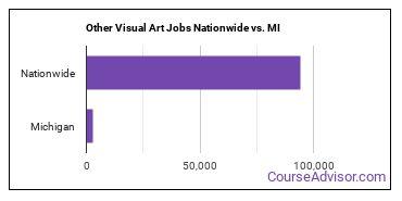 Other Visual Art Jobs Nationwide vs. MI