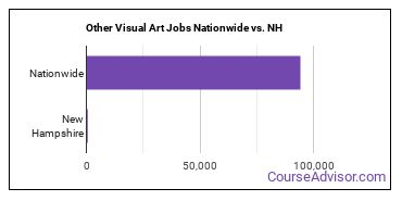 Other Visual Art Jobs Nationwide vs. NH