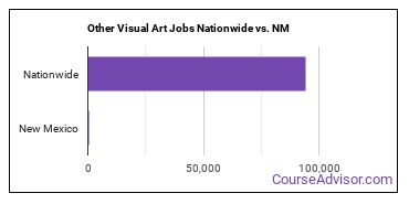 Other Visual Art Jobs Nationwide vs. NM