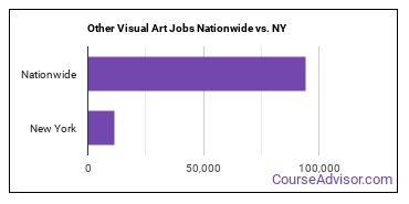 Other Visual Art Jobs Nationwide vs. NY