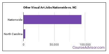 Other Visual Art Jobs Nationwide vs. NC