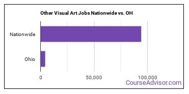 Other Visual Art Jobs Nationwide vs. OH