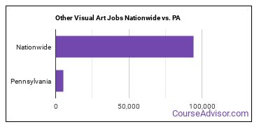 Other Visual Art Jobs Nationwide vs. PA