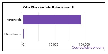 Other Visual Art Jobs Nationwide vs. RI