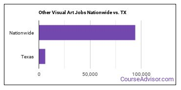 Other Visual Art Jobs Nationwide vs. TX