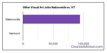 Other Visual Art Jobs Nationwide vs. VT