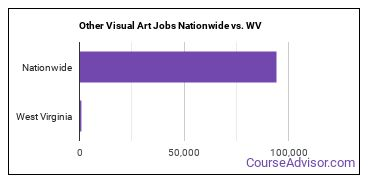 Other Visual Art Jobs Nationwide vs. WV