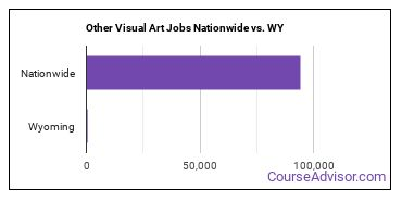 Other Visual Art Jobs Nationwide vs. WY