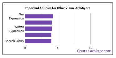 Important Abilities for other visual art Majors