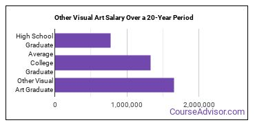 other visual art salary compared to typical high school and college graduates over a 20 year period