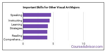 Important Skills for Other Visual Art Majors